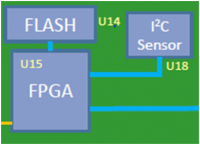 Figure 5 FPGA Controlled Sensor Monitoring