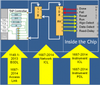 Figure 4 Example IEEE 1687-2014/IEEE 1149.1-2013 Topology