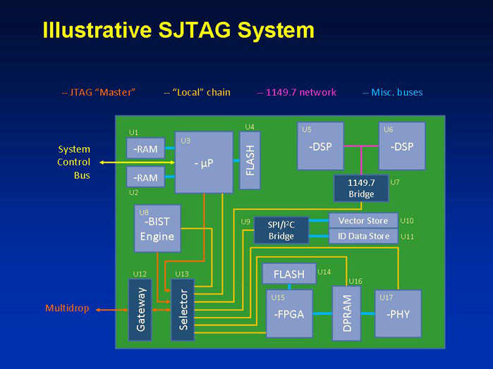 Figure 1 Illustrative SJTAG System