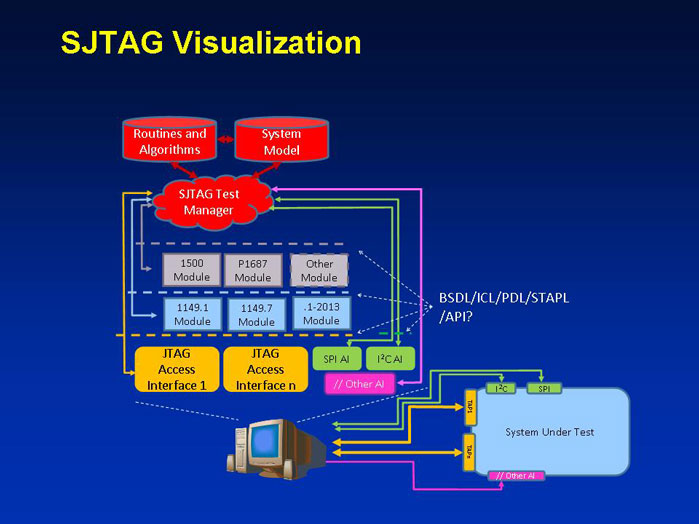 Figure 2 SJTAG Visualization