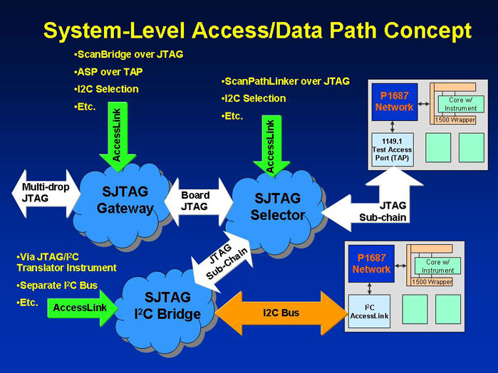 Figure 4 Access and Data Link Concepts
